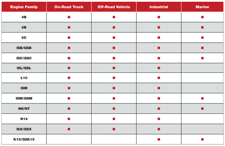 Cummins Recon Engine Availability Matrix